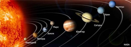 Названия планет солнечной системы