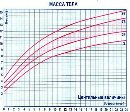рассчитать вес ребенка по месяцам