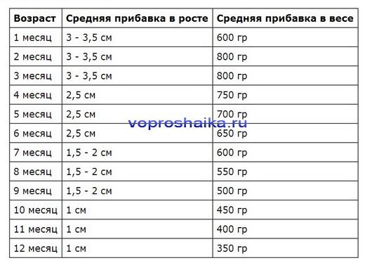 Рассчитать вес ребенка при рождении